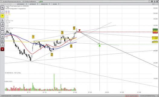 ACAD Short Chart 1