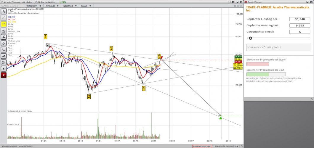 ACAD Short Chart 2