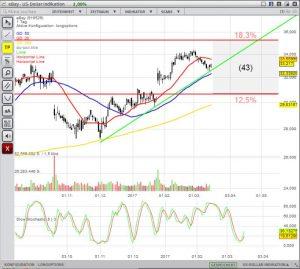 Chart und Trend der eBay Aktie erstellt auf traderfox.com